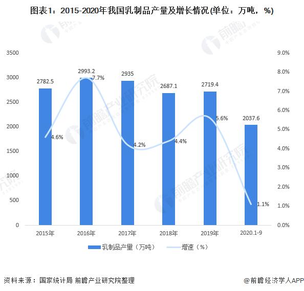 图表1:2015-2020年我国乳制品产量及增长情况(单位:万吨,%)