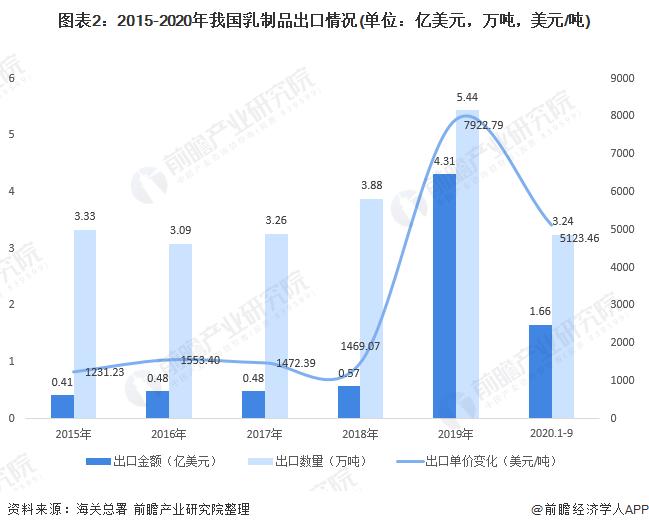 图表2:2015-2020年我国乳制品出口情况(单位:亿美元,万吨,美元/吨)