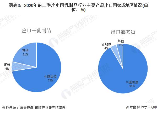 图表3:2020年前三季度中国乳制品行业主要产品出口国家或地区情况(单位:%)