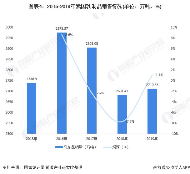 图表4:2015-2019年我国乳制品销售情况(单位:万吨,%)