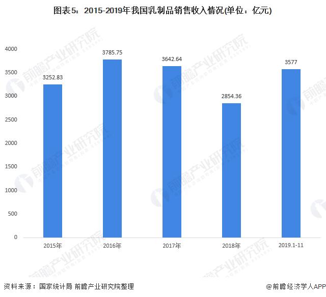 图表5:2015-2019年我国乳制品销售收入情况(单位:亿元)