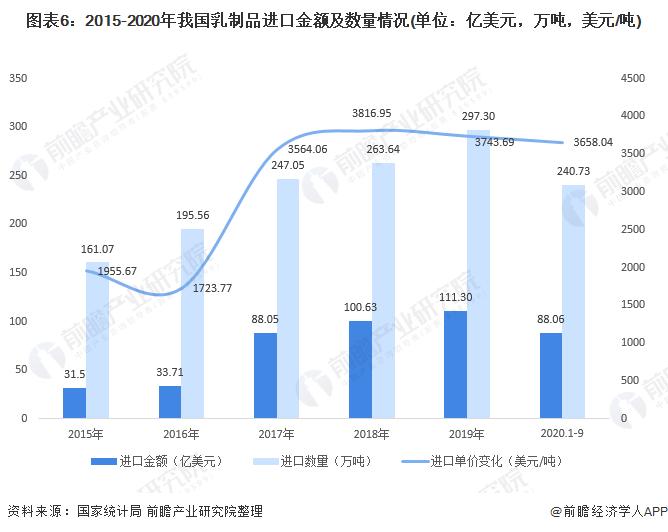 图表6:2015-2020年我国乳制品进口金额及数量情况(单位:亿美元,万吨,美元/吨)
