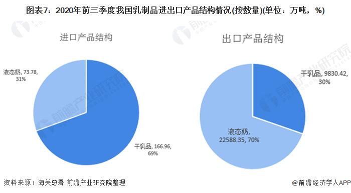 图表7:2020年前三季度我国乳制品进出口产品结构情况(按数量)(单位:万吨,%)