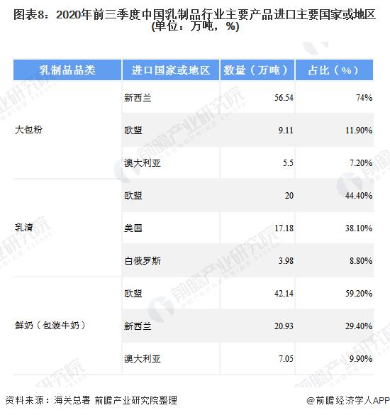 图表8:2020年前三季度中国乳制品行业主要产品进口主要国家或地区(单位:万吨,%)