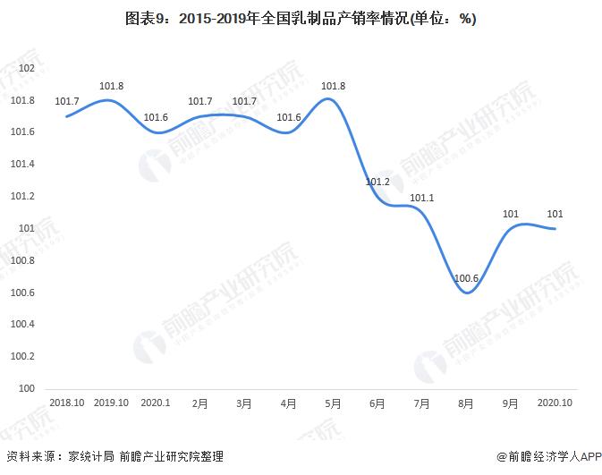 图表9:2015-2019年全国乳制品产销率情况(单位:%)