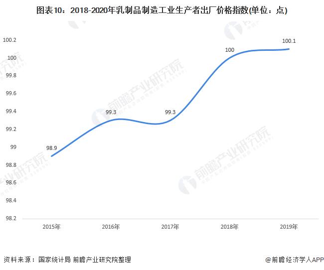 图表10:2018-2020年乳制品制造工业生产者出厂价格指数(单位:点)
