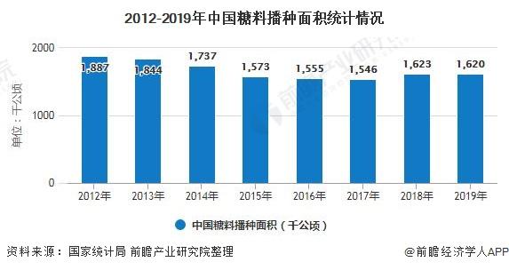 2012-2019年中国糖料播种面积统计情况
