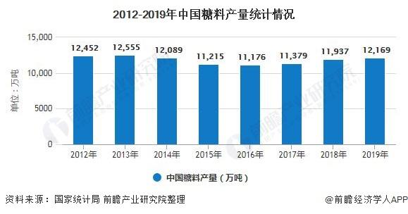 2012-2019年中国糖料产量统计情况