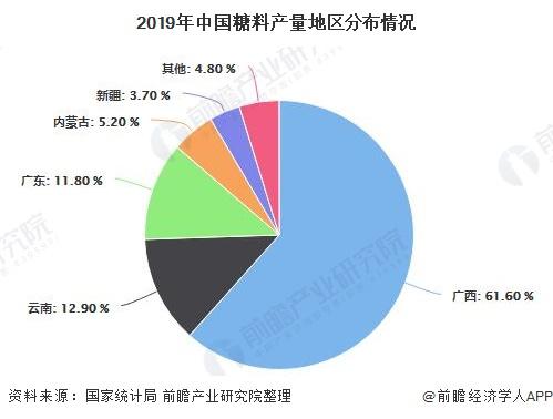 2019年中国糖料产量地区分布情况