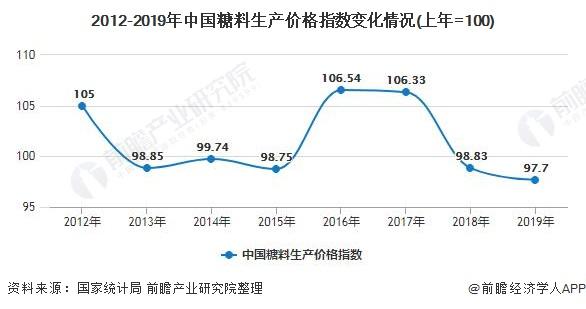 2012-2019年中国糖料生产价格指数变化情况(上年=100)