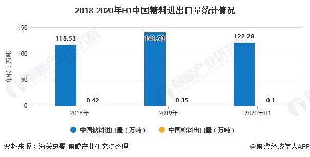 2018-2020年H1中国糖料进出口量统计情况