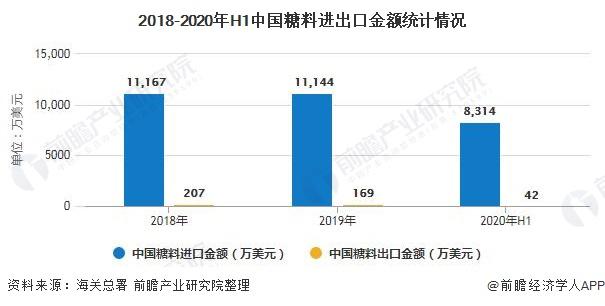 2018-2020年H1中国糖料进出口金额统计情况