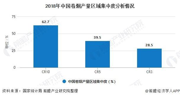 2018年中国卷烟产量区域集中度分析情况
