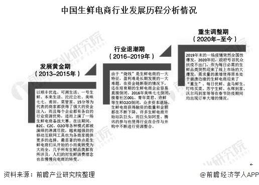 中国生鲜电商行业发展历程分析情况