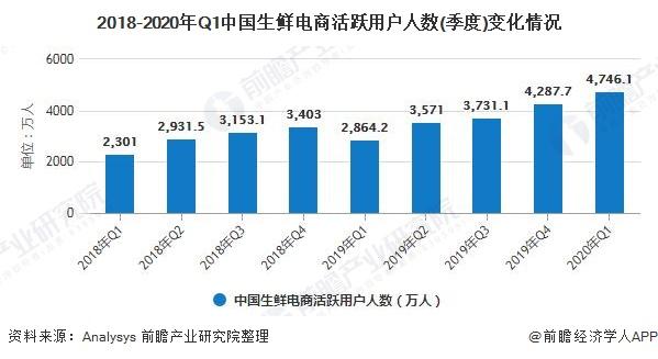 2018-2020年Q1中国生鲜电商活跃用户人数(季度)变化情况