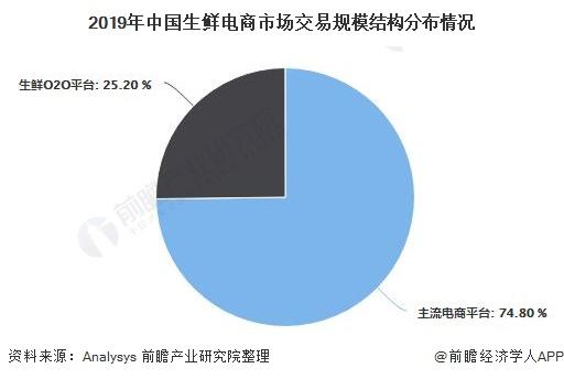 2019年中国生鲜电商市场交易规模结构分布情况