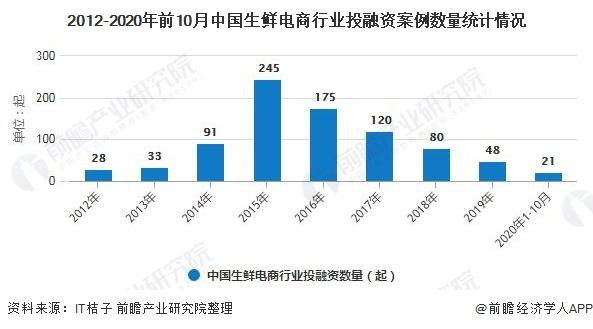 2012-2020年前10月中国生鲜电商行业投融资案例数量统计情况