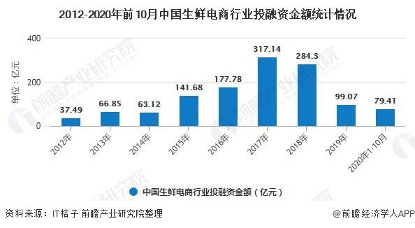 2012-2020年前10月中国生鲜电商行业投融资金额统计情况