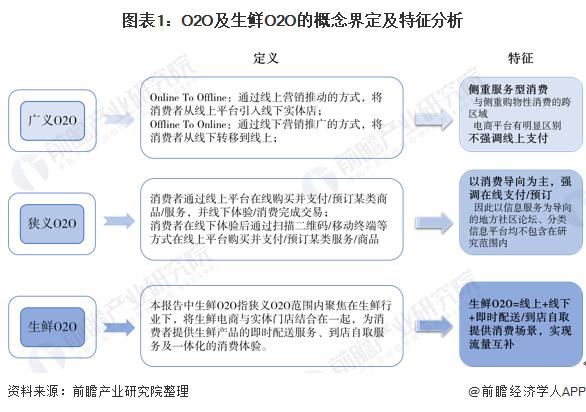 图表1:O2O及生鲜O2O的概念界定及特征分析
