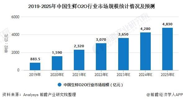2019-2025年中国生鲜O2O行业市场规模统计情况及预测