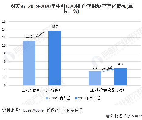 图表9:2019-2020年生鲜O2O用户使用频率变化情况(单位:%)