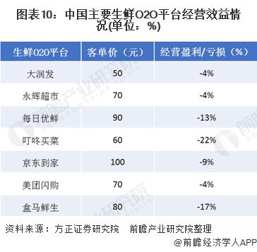 图表10:中国主要生鲜O2O平台经营效益情况(单位:%)