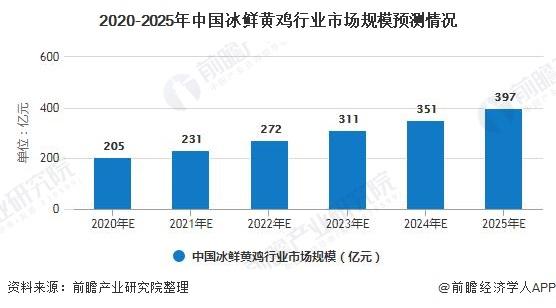 2020-2025年中国冰鲜黄鸡行业市场规模预测情况
