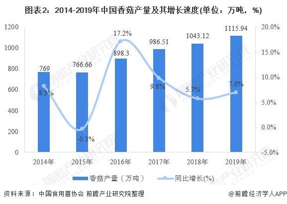 图表2:2014-2019年中国香菇产量及其增长速度(单位:万吨,%)