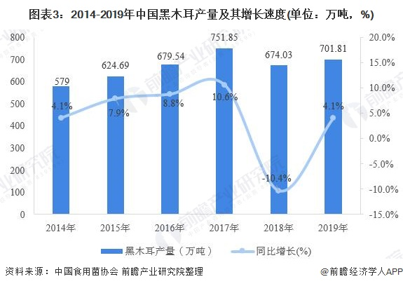 图表3:2014-2019年中国黑木耳产量及其增长速度(单位:万吨,%)