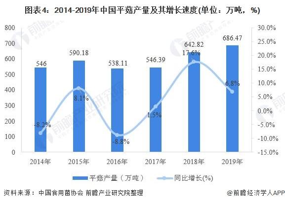 图表4:2014-2019年中国平菇产量及其增长速度(单位:万吨,%)