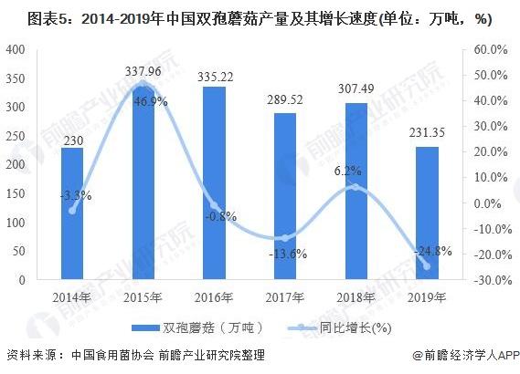 图表5:2014-2019年中国双孢蘑菇产量及其增长速度(单位:万吨,%)