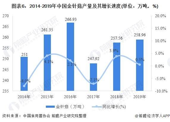 图表6:2014-2019年中国金针菇产量及其增长速度(单位:万吨,%)