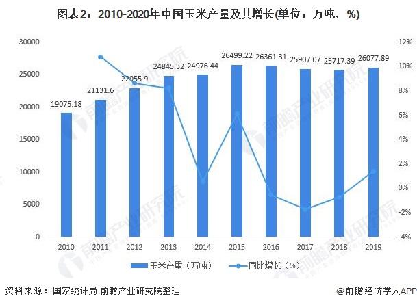 图表2:2010-2020年中国玉米产量及其增长(单位:万吨,%)