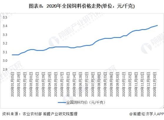 图表8:2020年全国饲料价格走势(单位:元/千克)