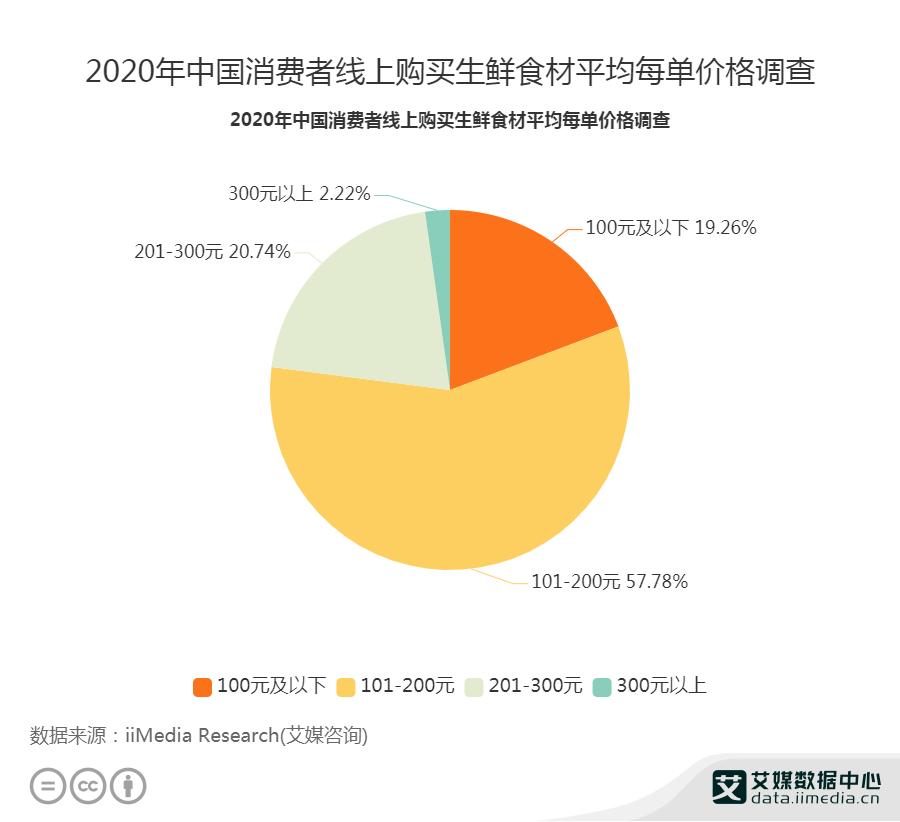 2020年中国消费者线上购买生鲜食材平均每单价格调查