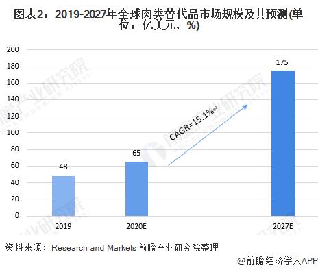 图表2:2019-2027年全球肉类替代品市场规模及其预测(单位:亿美元,%)