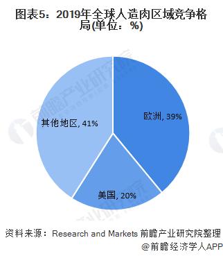 图表5:2019年全球人造肉区域竞争格局(单位:%)