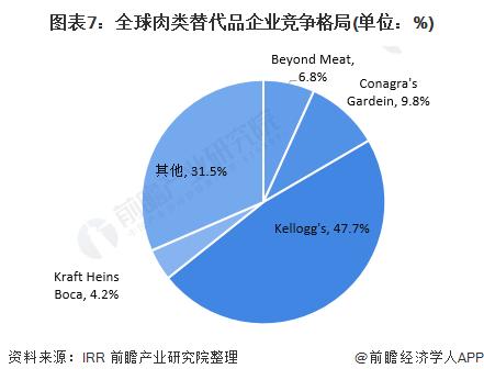图表7:全球肉类替代品企业竞争格局(单位:%)