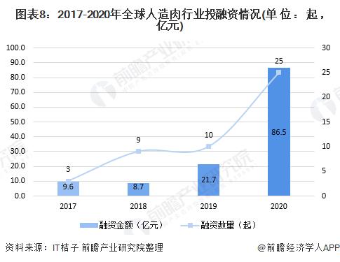 图表8:2017-2020年全球人造肉行业投融资情况(单位:起,亿元)