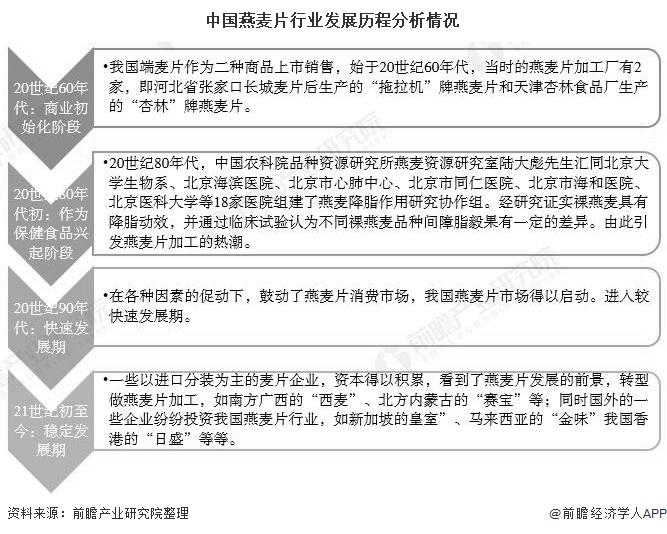 中国燕麦片行业发展历程分析情况