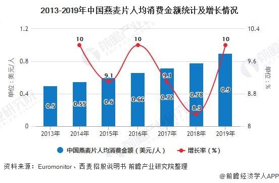 2013-2019年中国燕麦片人均消费金额统计及增长情况