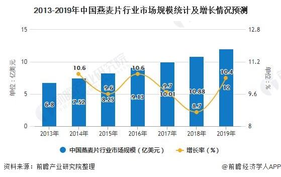 2013-2019年中国燕麦片行业市场规模统计及增长情况预测