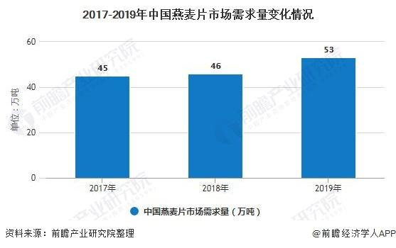 2017-2019年中国燕麦片市场需求量变化情况