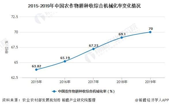 2015-2019年中国农作物耕种收综合机械化率变化情况