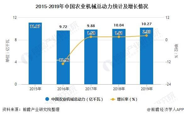 2015-2019年中国农业机械总动力统计及增长情况