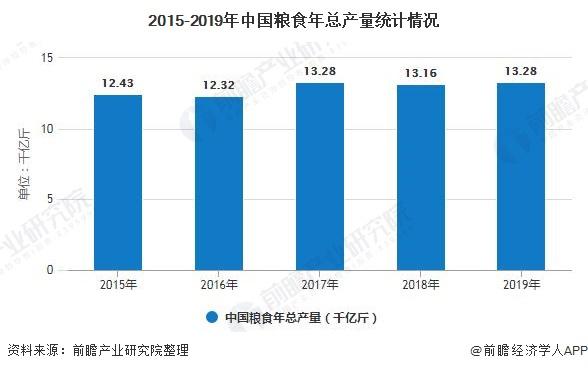 2015-2019年中国粮食年总产量统计情况