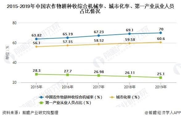 2015-2019年中国农作物耕种收综合机械率、城市化率、第一产业从业人员占比情况