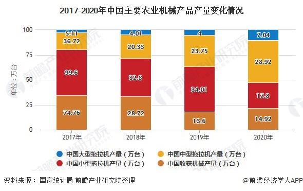 2017-2020年中国主要农业机械产品产量变化情况