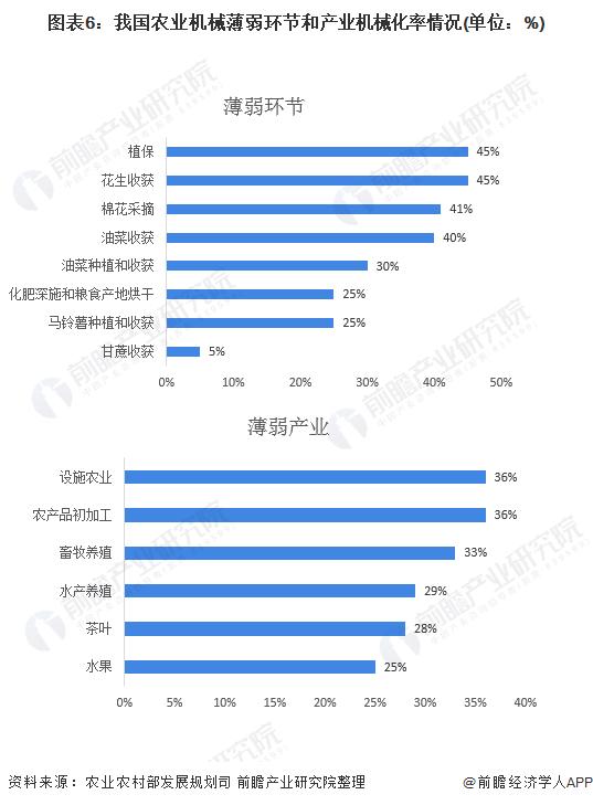 图表6:我国农业机械薄弱环节和产业机械化率情况(单位:%)