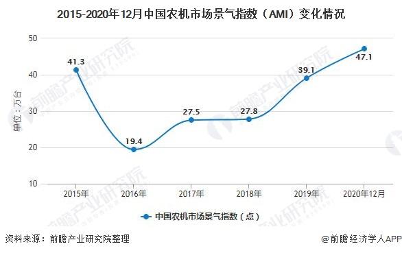 2015-2020年12月中国农机市场景气指数(AMI)变化情况